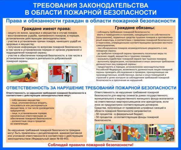 Требования законадательства в области пожарной безопасности