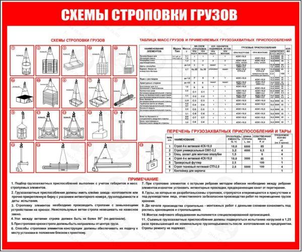 Схема строповки грузов