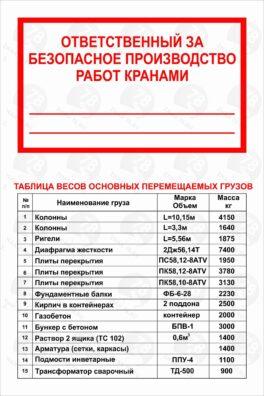 Таблица весов